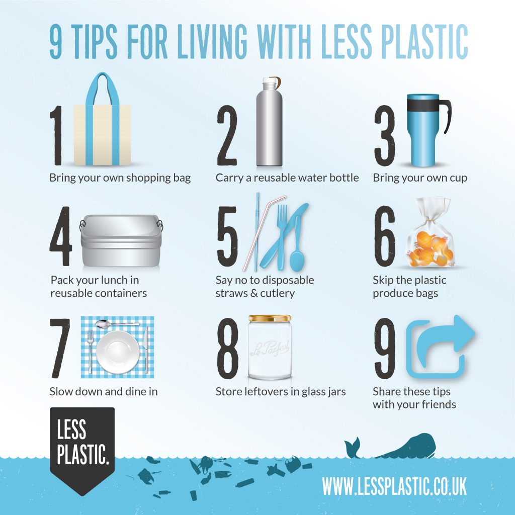Living with Less Plastic Tips